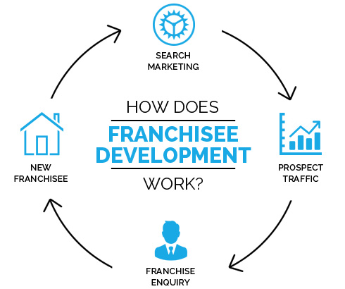 FRANCHISE-DEVELOPMENT-SEO-SERVICES